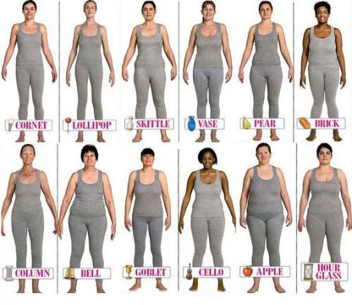 Как определить типы фигур у женщин. Как точно определить свой тип фигуры при помощи математики