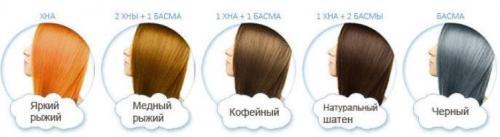 Черная Хна для волос сколько держится. Хна для волос. Техника окрашивания. Как использовать